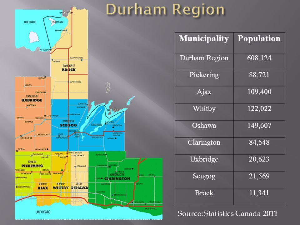 MunicipalityPopulation Durham Region608,124 Pickering88,721 Ajax109,400 Whitby122,022 Oshawa149,607 Clarington84,548 Uxbridge20,623 Scugog21,569 Brock