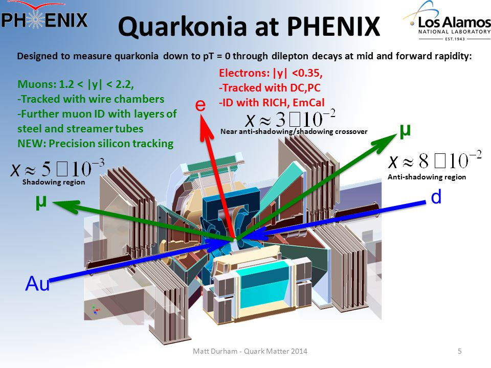 Quarkonia at PHENIX 5 d Au e μ μ Designed to measure quarkonia down to pT = 0 through dilepton decays at mid and forward rapidity: Electrons: |y| <0.3