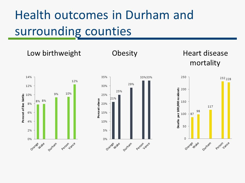 Health outcomes in Durham and surrounding counties Low birthweight Obesity Heart disease mortality