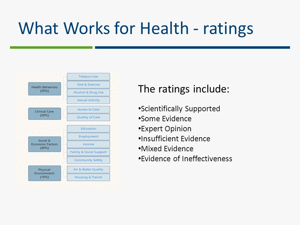 What Works for Health - ratings The ratings include: Scientifically Supported Some Evidence Expert Opinion Insufficient Evidence Mixed Evidence Evidence of Ineffectiveness