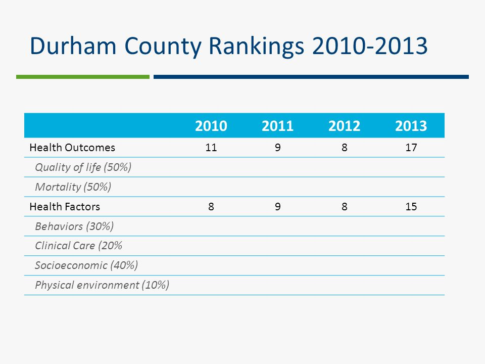 Durham County Rankings 2010-2013 2010201120122013 Health Outcomes119817 Quality of life (50%) Mortality (50%) Health Factors89815 Behaviors (30%) Clinical Care (20% Socioeconomic (40%) Physical environment (10%)