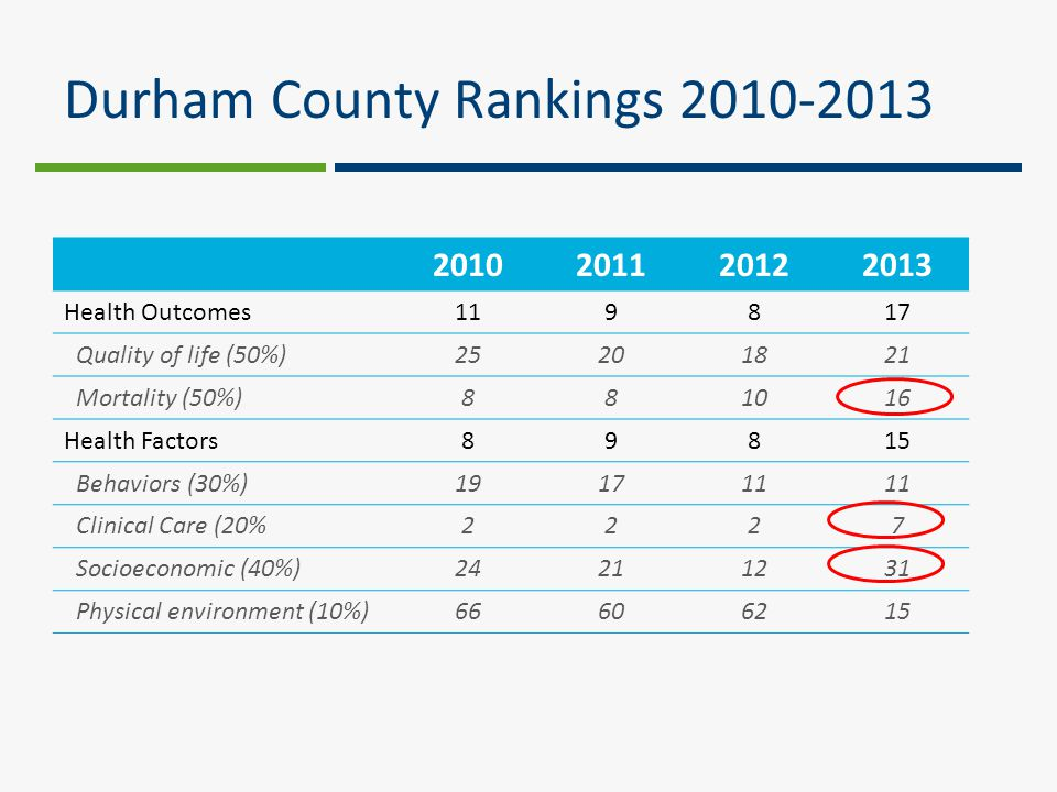 Durham County Rankings 2010-2013 2010201120122013 Health Outcomes119817 Quality of life (50%)25201821 Mortality (50%)881016 Health Factors89815 Behaviors (30%)191711 Clinical Care (20%2227 Socioeconomic (40%)24211231 Physical environment (10%)66606215