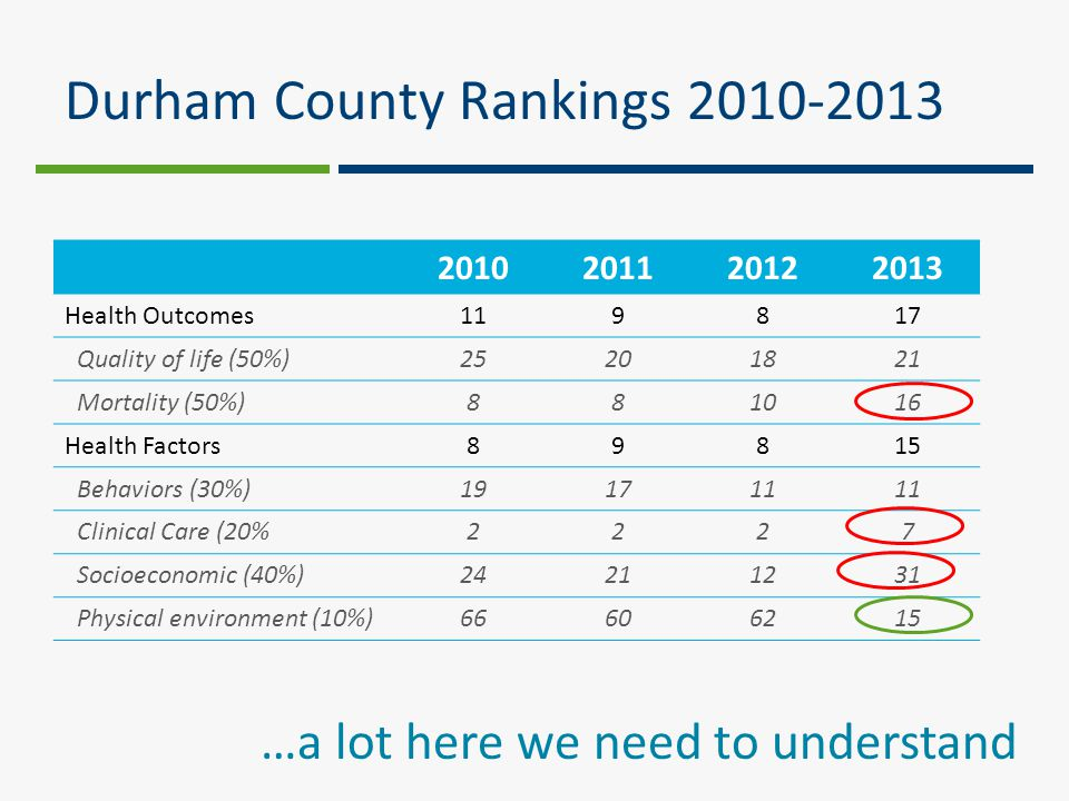 Durham County Rankings 2010-2013 2010201120122013 Health Outcomes119817 Quality of life (50%)25201821 Mortality (50%)881016 Health Factors89815 Behaviors (30%)191711 Clinical Care (20%2227 Socioeconomic (40%)24211231 Physical environment (10%)66606215 …a lot here we need to understand