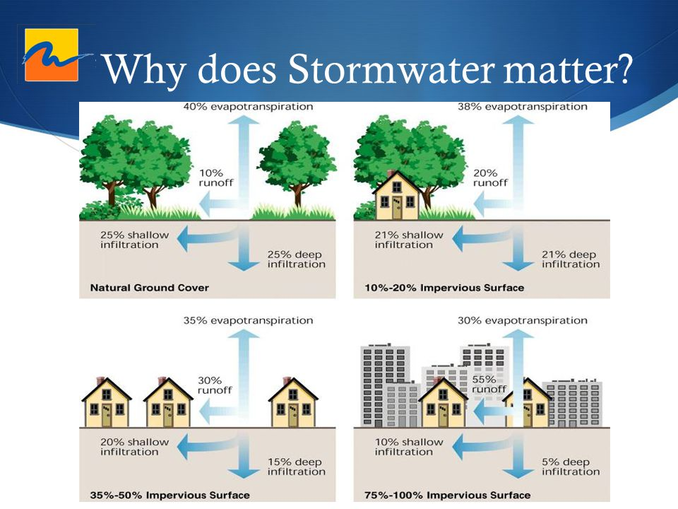 Why does Stormwater matter