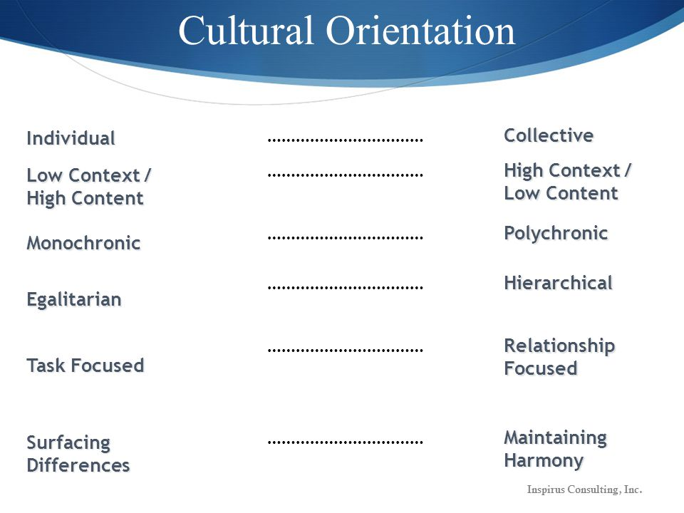 Cultural OrientationIndividual ……………………………Collective Low Context / High Content …………………………… High Context / Low Content Monochronic ……………………………Polychronic Egalitarian Hierarchical Task Focused …………………………… Relationship Focused Surfacing Differences …………………………… Maintaining Harmony Inspirus Consulting, Inc.