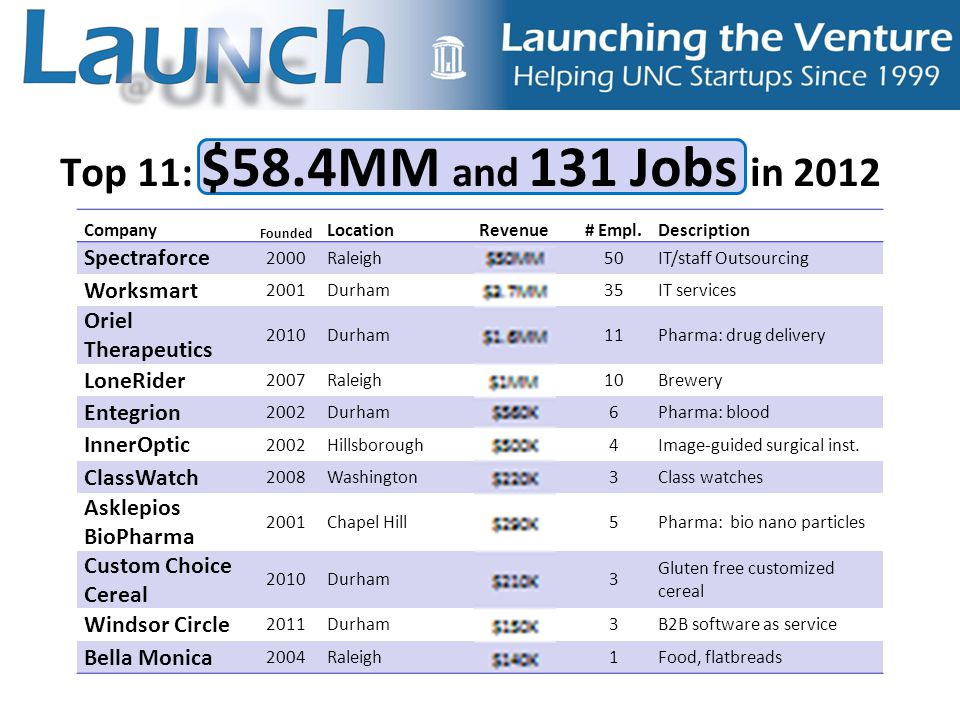 Top 11: $58.4MM and 131 Jobs in 2012 Company Founded LocationRevenue# Empl.Description Spectraforce 2000Raleigh$50MM50IT/staff Outsourcing Worksmart 2001Durham$3.7MM35IT services Oriel Therapeutics 2010Durham$1.6MM11Pharma: drug delivery LoneRider 2007Raleigh$1MM10Brewery Entegrion 2002Durham$560K6Pharma: blood InnerOptic 2002Hillsborough$500K4Image-guided surgical inst.