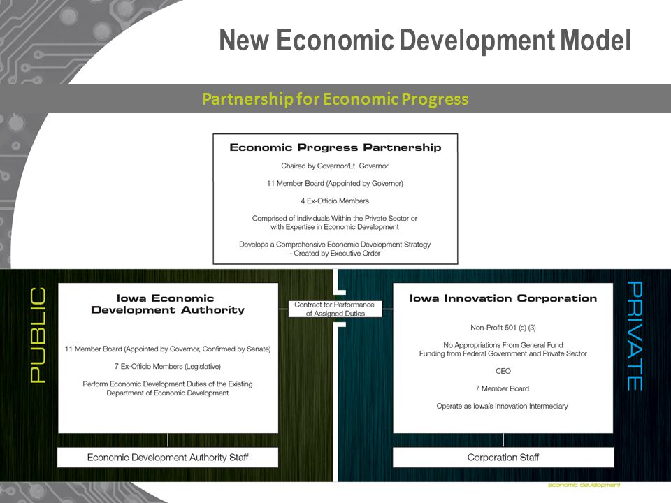 New Economic Development Model Partnership for Economic Progress