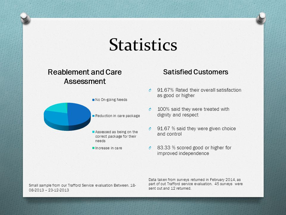 Statistics Satisfied Customers O 91.67% Rated their overall satisfaction as good or higher O 100% said they were treated with dignity and respect O 91