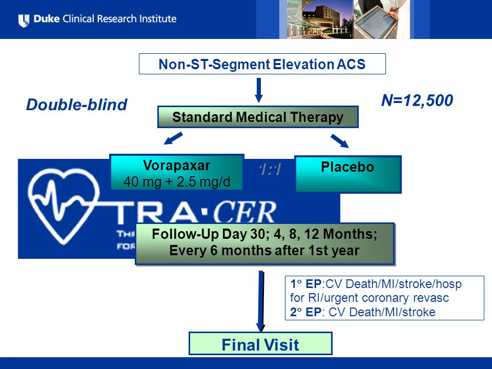 All Rights Reserved, Duke Medicine 2007 Standard Medical Therapy Vorapaxar 40 mg + 2.5 mg/d Placebo 1  EP:CV Death/MI/stroke/hosp for RI/urgent coronary revasc 2  EP: CV Death/MI/stroke Double-blind Non-ST-Segment Elevation ACS N=12,500 Follow-Up Day 30; 4, 8, 12 Months; Every 6 months after 1st year Final Visit 1:1