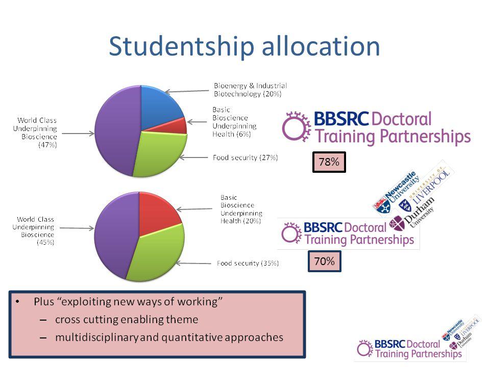 Studentship allocation 78% 70%
