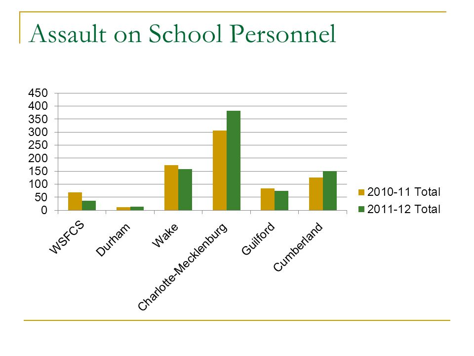Assault on School Personnel