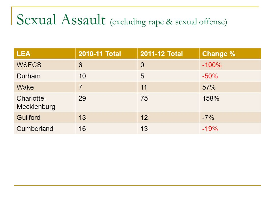 Sexual Assault (excluding rape & sexual offense) LEA2010-11 Total2011-12 TotalChange % WSFCS60-100% Durham105-50% Wake71157% Charlotte- Mecklenburg 2975158% Guilford1312-7% Cumberland1613-19%