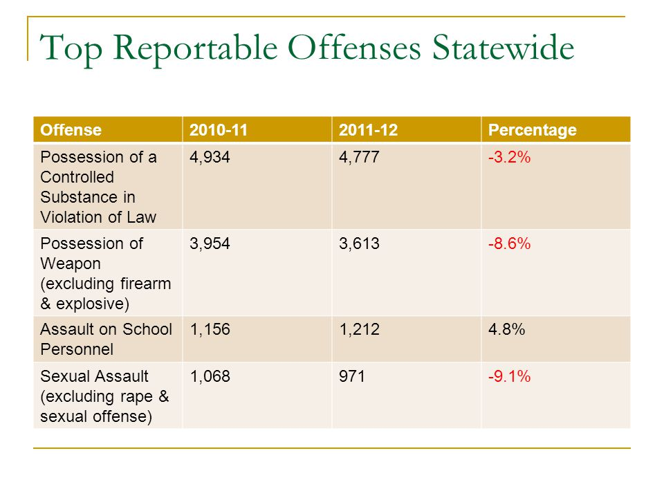 Top Reportable Offenses Statewide Offense2010-112011-12Percentage Possession of a Controlled Substance in Violation of Law 4,9344,777-3.2% Possession of Weapon (excluding firearm & explosive) 3,9543,613-8.6% Assault on School Personnel 1,1561,2124.8% Sexual Assault (excluding rape & sexual offense) 1,068971-9.1%