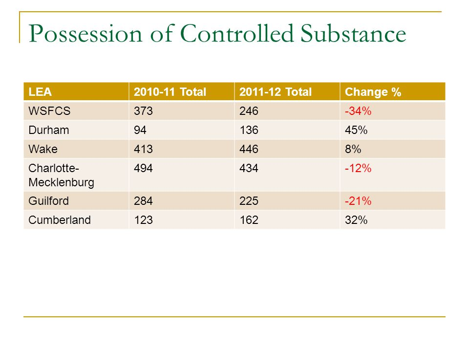 Possession of Controlled Substance LEA2010-11 Total2011-12 TotalChange % WSFCS373246-34% Durham9413645% Wake4134468% Charlotte- Mecklenburg 494434-12% Guilford284225-21% Cumberland12316232%
