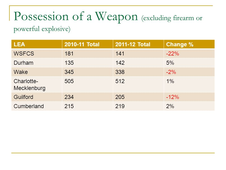 Possession of a Weapon (excluding firearm or powerful explosive) LEA2010-11 Total2011-12 TotalChange % WSFCS181141-22% Durham1351425% Wake345338-2% Charlotte- Mecklenburg 5055121% Guilford234205-12% Cumberland2152192%