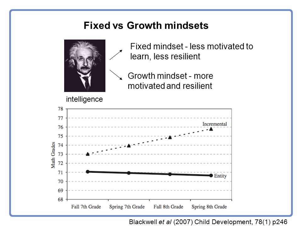 intelligence Fixed mindset - less motivated to learn, less resilient Growth mindset - more motivated and resilient Blackwell et al (2007) Child Development, 78(1) p246 Fixed vs Growth mindsets