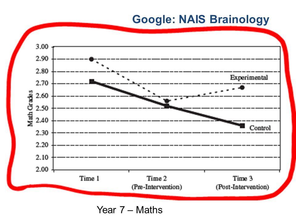 Google: NAIS Brainology Year 7 – Maths