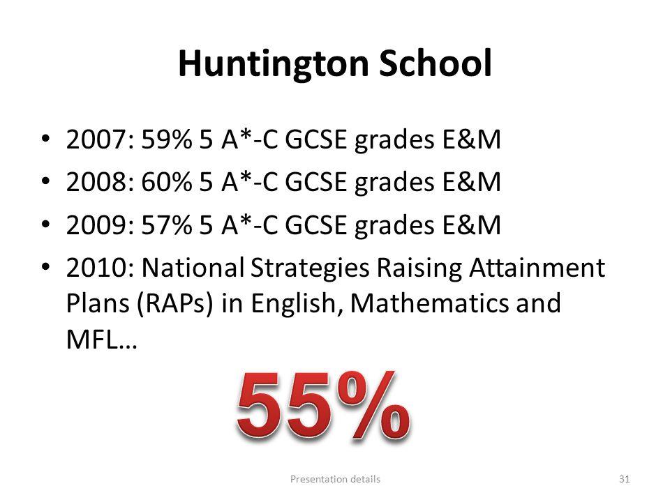 Huntington School 2007: 59% 5 A*-C GCSE grades E&M 2008: 60% 5 A*-C GCSE grades E&M 2009: 57% 5 A*-C GCSE grades E&M 2010: National Strategies Raising Attainment Plans (RAPs) in English, Mathematics and MFL… Presentation details31