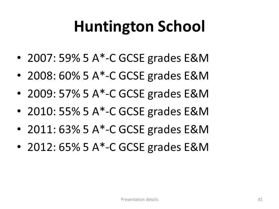 Huntington School 2007: 59% 5 A*-C GCSE grades E&M 2008: 60% 5 A*-C GCSE grades E&M 2009: 57% 5 A*-C GCSE grades E&M 2010: 55% 5 A*-C GCSE grades E&M 2011: 63% 5 A*-C GCSE grades E&M 2012: 65% 5 A*-C GCSE grades E&M Presentation details41
