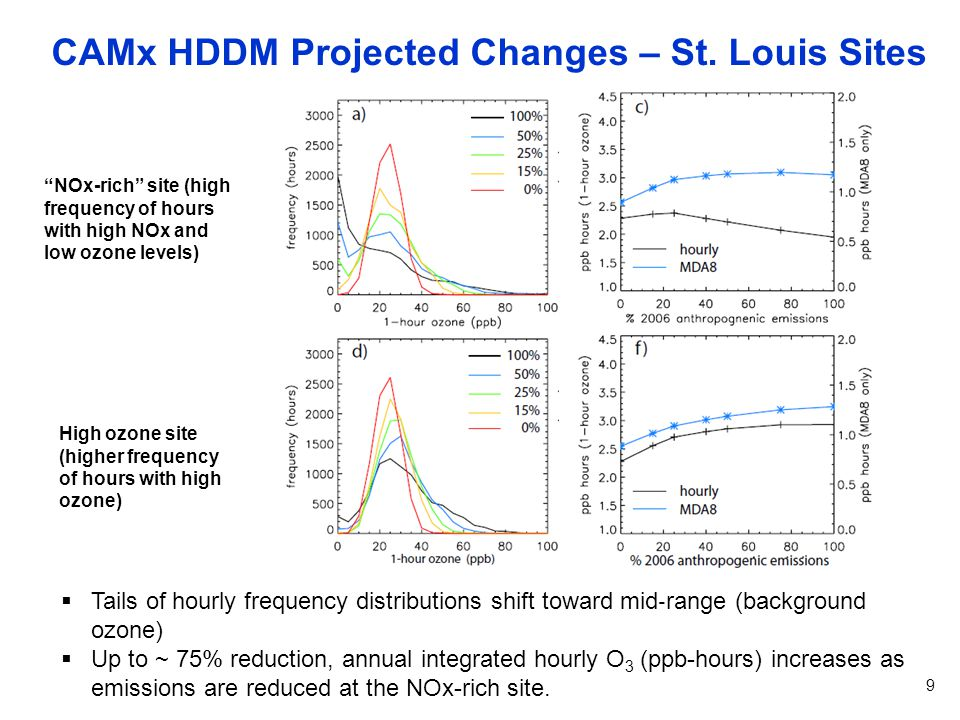 CAMx HDDM Projected Changes – St.