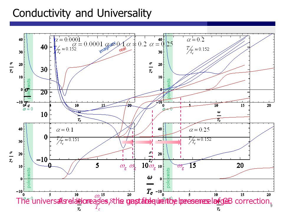 Conductivity and Universality 9 real imaginary pole exists The universal relation is unstable in the presence of GB correction.