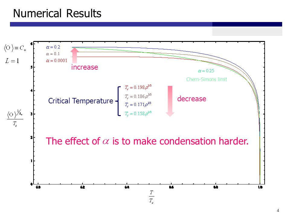 Numerical Results 4 Critical Temperature decrease The effect of is to make condensation harder.