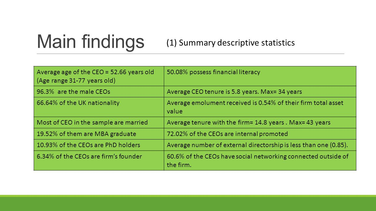 Main findings Average age of the CEO = 52.66 years old (Age range 31-77 years old) 50.08% possess financial literacy 96.3% are the male CEOsAverage CEO tenure is 5.8 years.