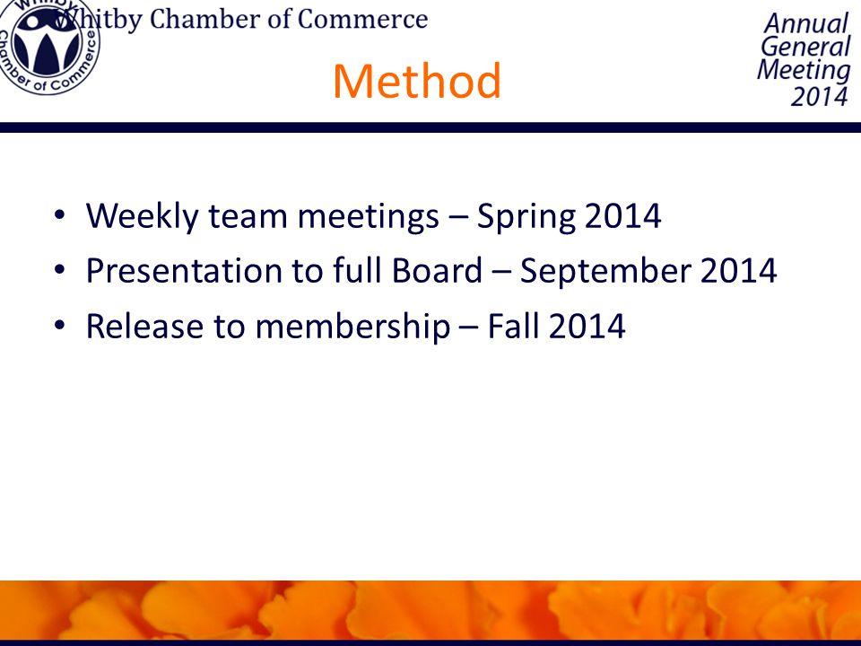 Method Weekly team meetings – Spring 2014 Presentation to full Board – September 2014 Release to membership – Fall 2014