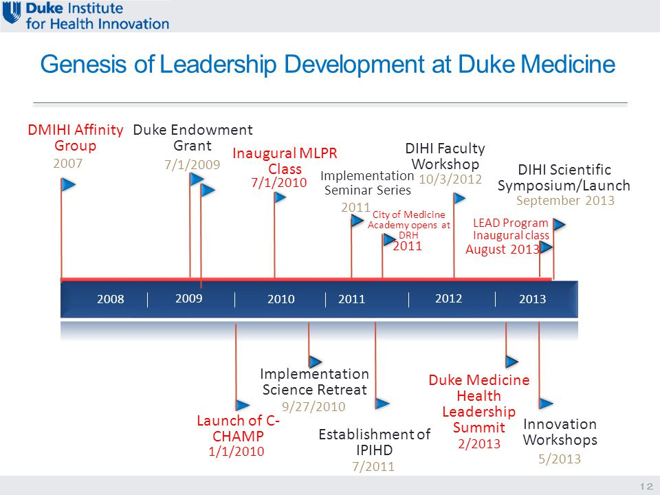 Genesis of Leadership Development at Duke Medicine 2009 2010 2011 2012 2008 Launch of C- CHAMP 7/1/2009 Duke Endowment Grant 1/1/2010 Inaugural MLPR Class 7/1/2010 DIHI Faculty Workshop 10/3/2012 2013 Implementation Science Retreat 9/27/2010 DIHI Scientific Symposium/Launch September 2013 Innovation Workshops 5/2013 12 Implementation Seminar Series 2011 2007 DMIHI Affinity Group Establishment of IPIHD 7/2011 Duke Medicine Health Leadership Summit 2/2013 LEAD Program Inaugural class August 2013 City of Medicine Academy opens at DRH 2011