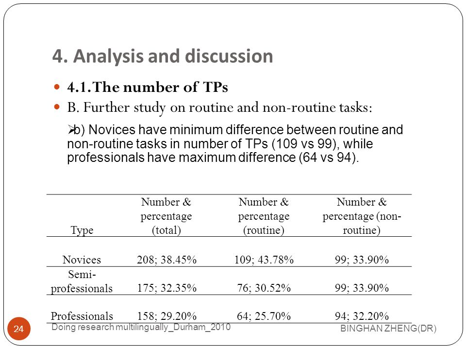 4.1.The number of TPs B. Further study on routine and non-routine tasks: 4.