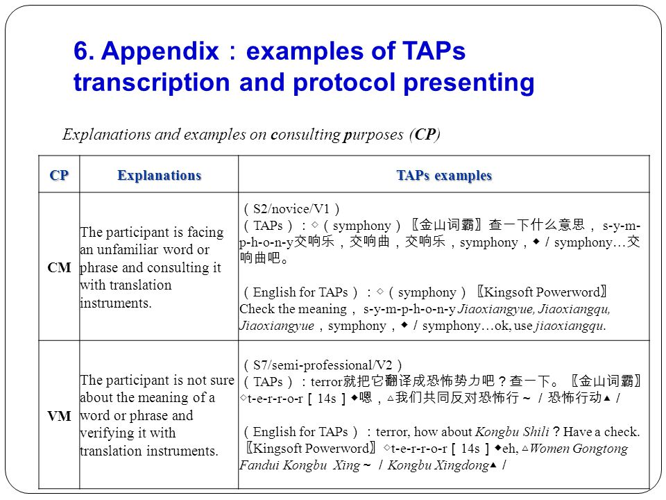 CPExplanations TAPs examples CM The participant is facing an unfamiliar word or phrase and consulting it with translation instruments.