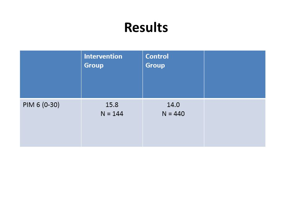 Results Intervention Group Control Group PIM 6 (0-30)15.8 N = 144 14.0 N = 440