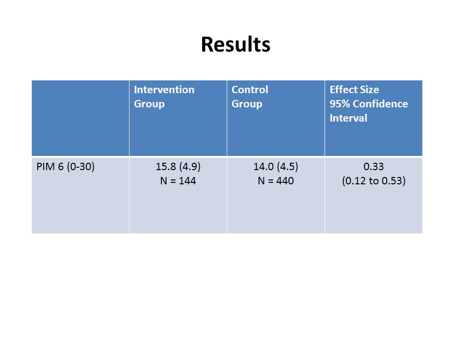 Intervention Group Control Group Effect Size 95% Confidence Interval PIM 6 (0-30)15.8 (4.9) N = 144 14.0 (4.5) N = 440 0.33 (0.12 to 0.53)