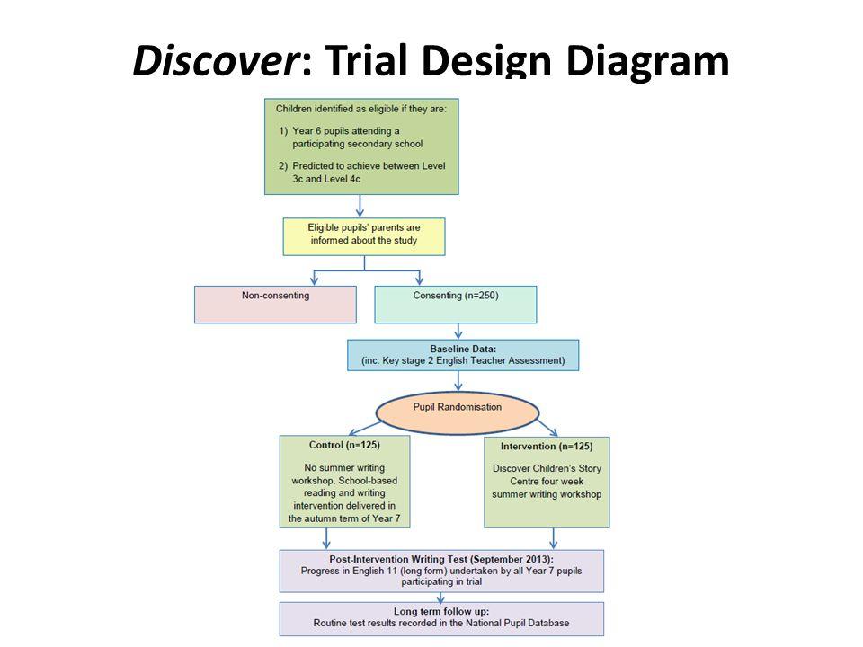 Discover: Trial Design Diagram