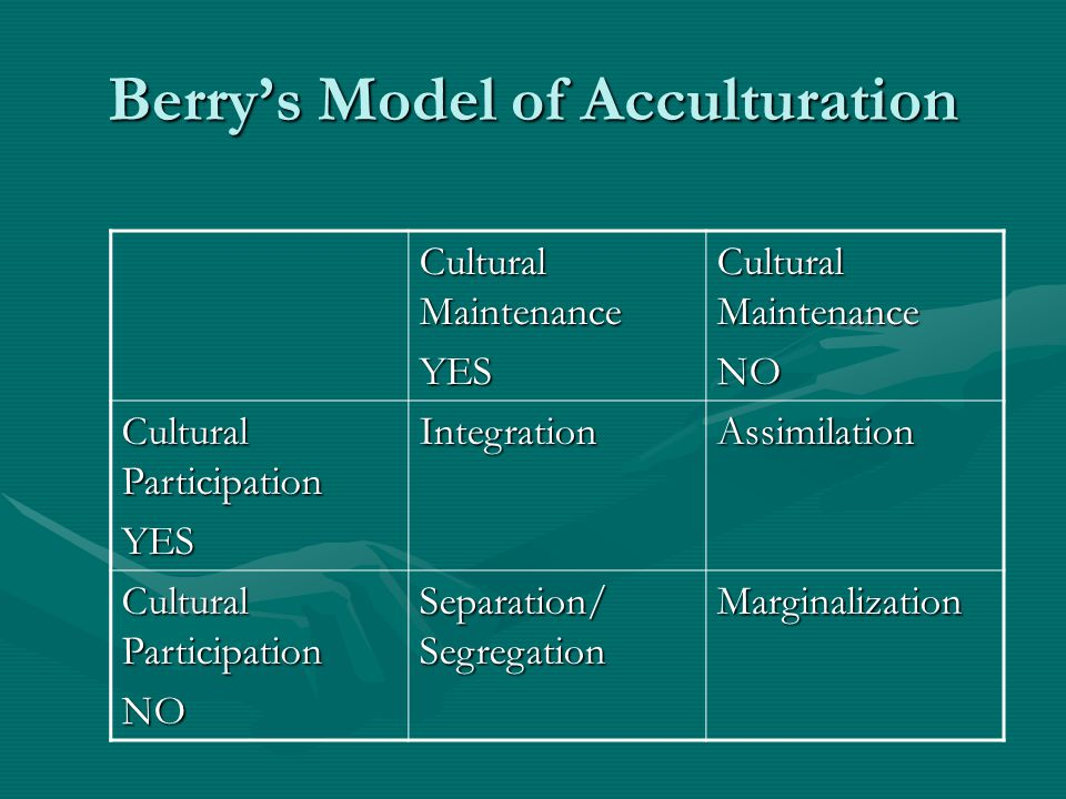 Berry's Model of Acculturation Cultural Maintenance YES NO Cultural Participation YESIntegrationAssimilation NO Separation/ Segregation Marginalization