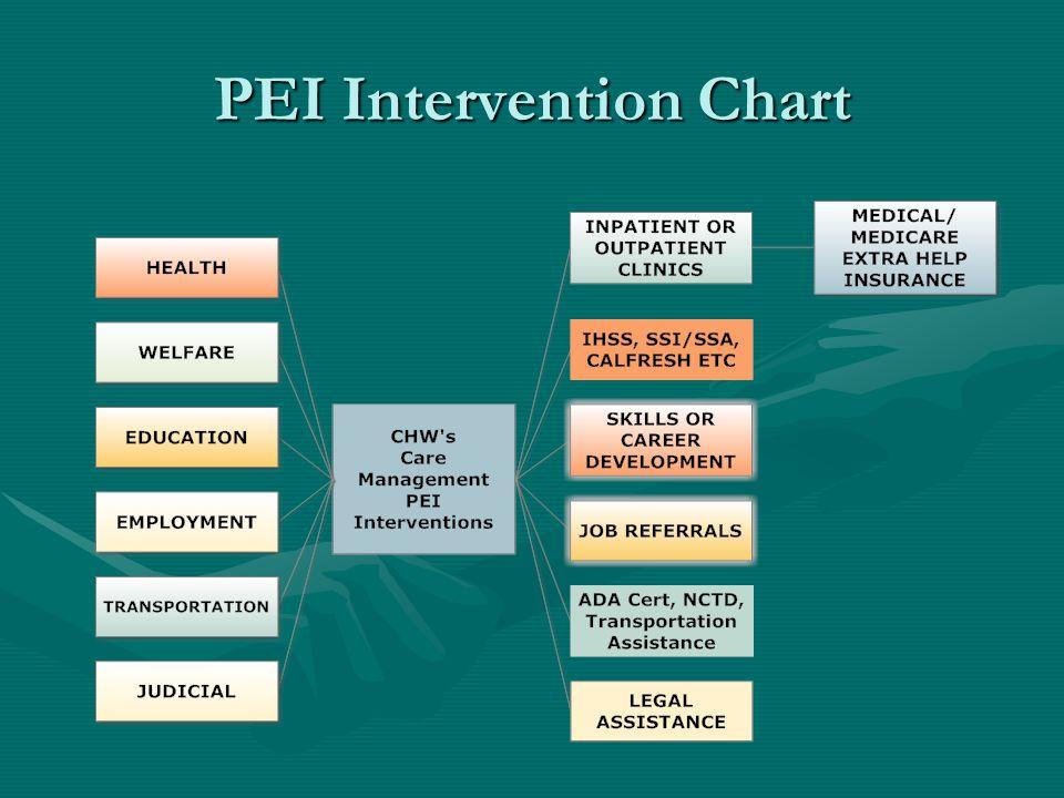 PEI Intervention Chart