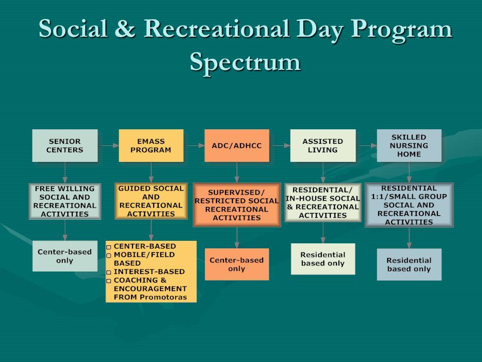 Social & Recreational Day Program Spectrum