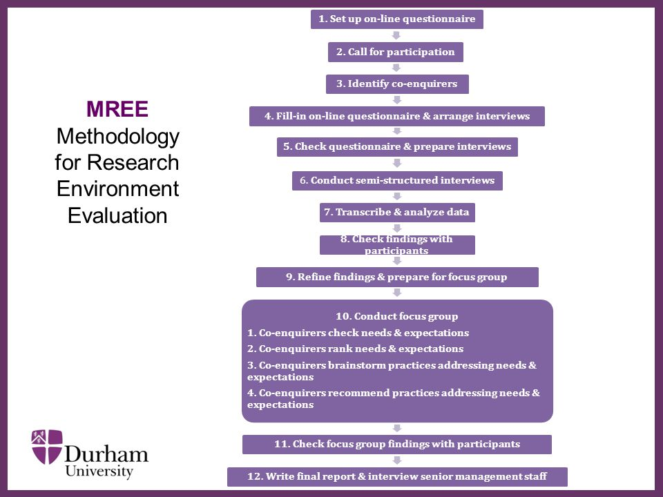 ∂ Research Environment Research Community Knowledge & Skills Employment & Caree r Facilities Pastoral Support Supervisor Internal PGRs & staff External PGR & academics Research Language Publication Teaching Funding application Transferable skills Office & social space Library Computing support Technical support Equipment necessary for research Emotional Mental health Staff in department PGRs with families Application of research & skills Career in academia and industry Support for Ovs PGRs Employment -related skills