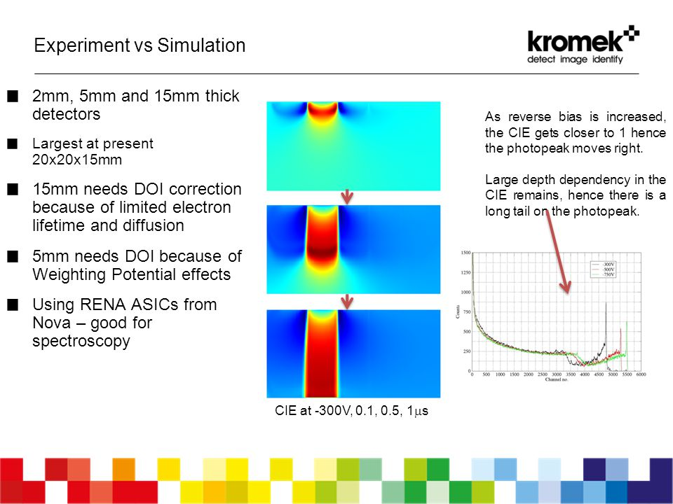 Experiment vs Simulation 19 2mm, 5mm and 15mm thick detectors Largest at present 20x20x15mm 15mm needs DOI correction because of limited electron life