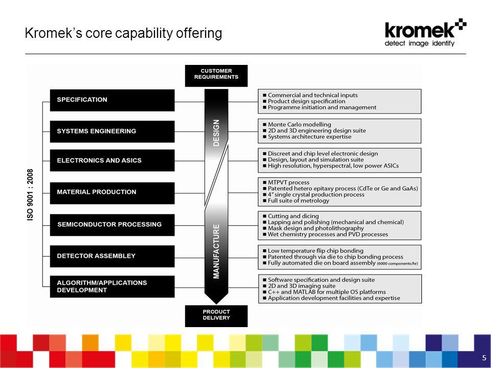 Kromek's core capability offering 5