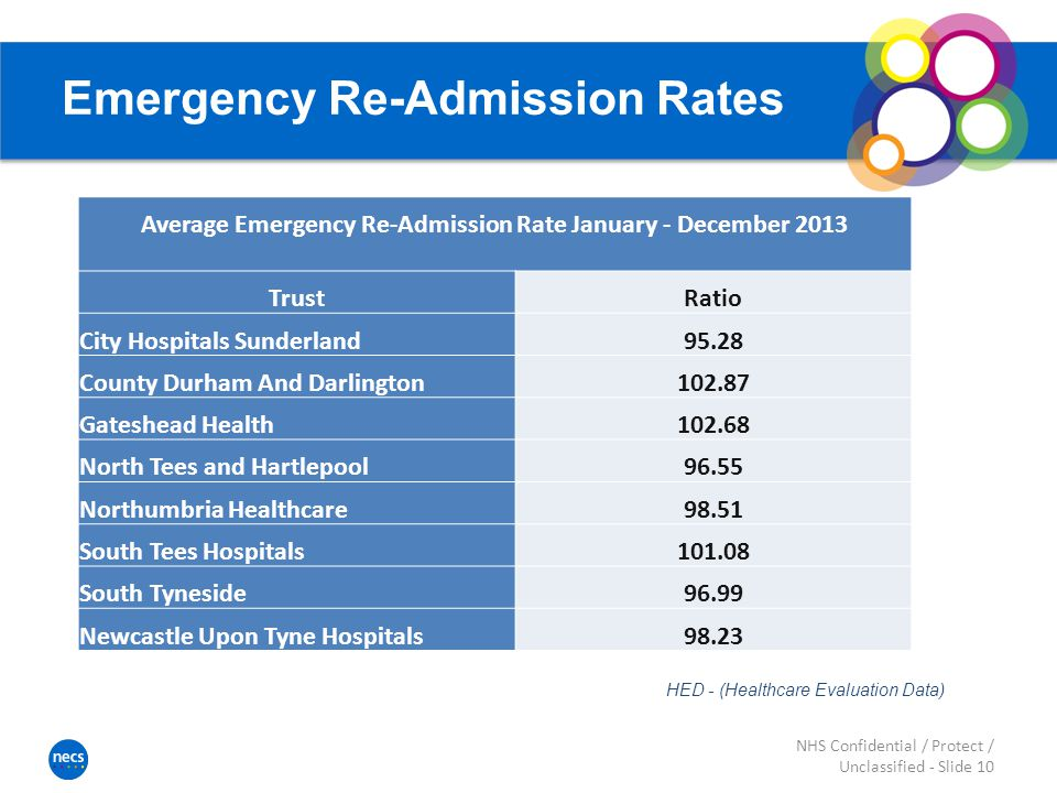 Emergency Re-Admission Rates Average Emergency Re-Admission Rate January - December 2013 TrustRatio City Hospitals Sunderland95.28 County Durham And Darlington Gateshead Health North Tees and Hartlepool96.55 Northumbria Healthcare98.51 South Tees Hospitals South Tyneside96.99 Newcastle Upon Tyne Hospitals98.23 NHS Confidential / Protect / Unclassified - Slide 10 HED - (Healthcare Evaluation Data)