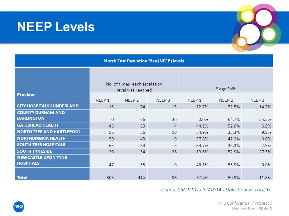 NEEP Levels NHS Confidential / Protect / Unclassified - Slide 5 North East Escalation Plan (NEEP) levels Provider No.