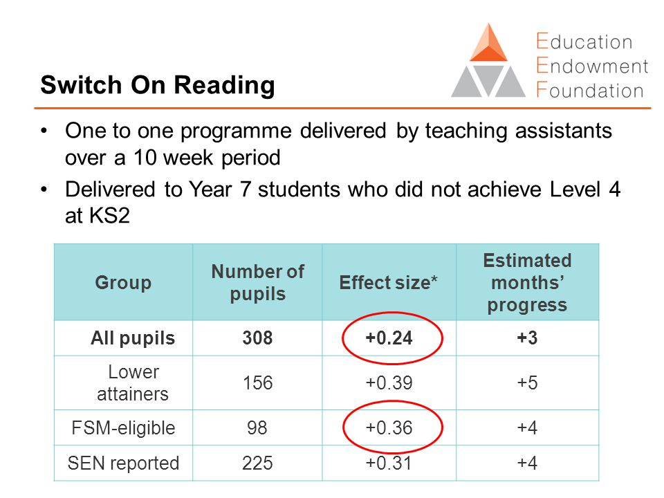 Switch On Reading One to one programme delivered by teaching assistants over a 10 week period Delivered to Year 7 students who did not achieve Level 4 at KS2 Group Number of pupils Effect size* Estimated months' progress All pupils308+0.24+3 Lower attainers 156+0.39+5 FSM-eligible98+0.36+4 SEN reported225+0.31+4