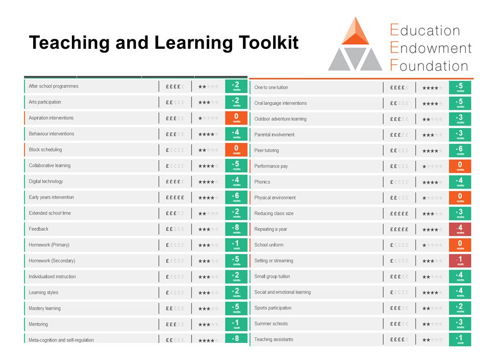 Teaching and Learning Toolkit