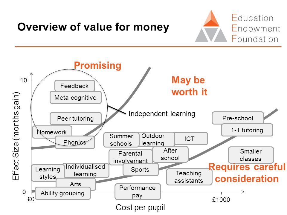 Overview of value for money Cost per pupil Effect Size (months gain) £0£0 0 10 £1000 Feedback Meta-cognitive Peer tutoring Pre-school 1-1 tutoring Homework ICT Outdoor learning Parental involvement Sports Summer schools After school Individualised learning Learning styles Arts Performance pay Teaching assistants Smaller classes Ability grouping Promising May be worth it Requires careful consideration Phonics Independent learning