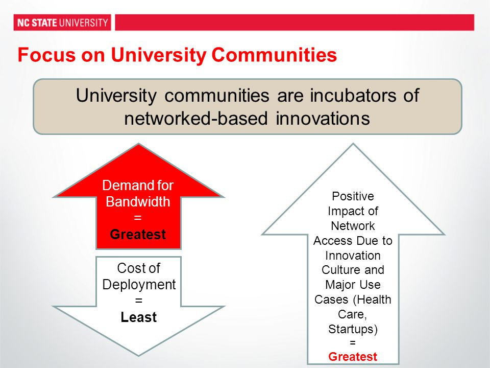 Focus on University Communities University communities are incubators of networked-based innovations Demand for Bandwidth = Greatest Cost of Deploymen