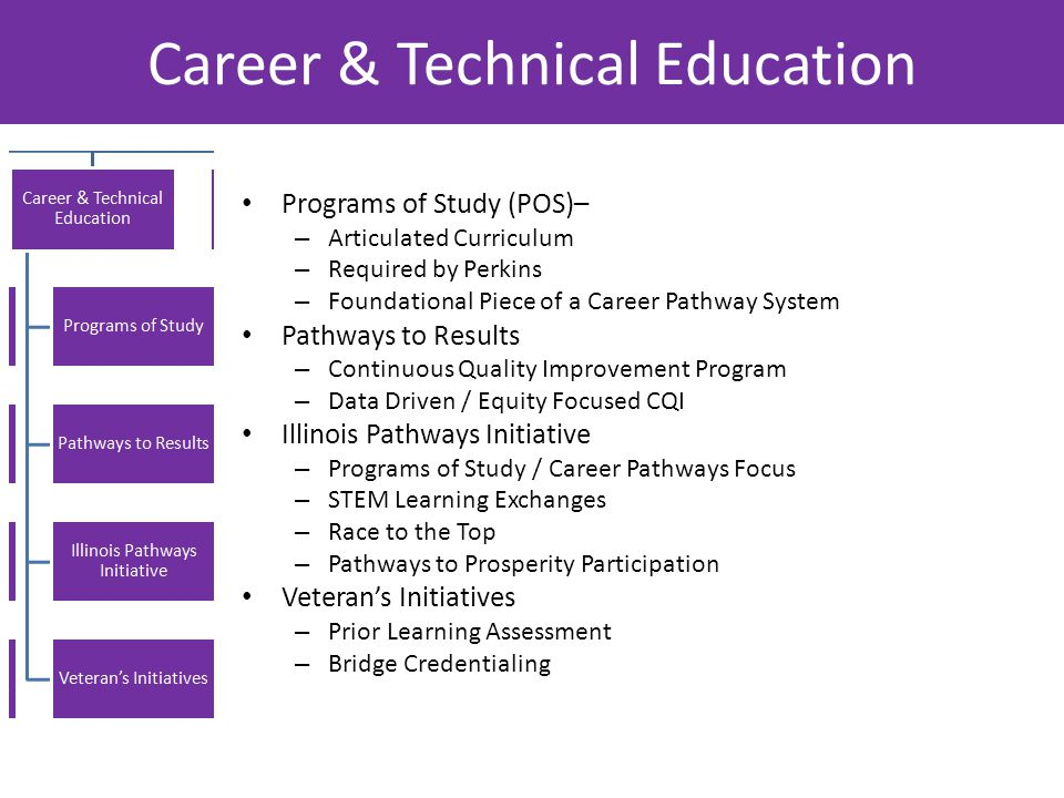 Career & Technical Education Programs of Study (POS)– – Articulated Curriculum – Required by Perkins – Foundational Piece of a Career Pathway System Pathways to Results – Continuous Quality Improvement Program – Data Driven / Equity Focused CQI Illinois Pathways Initiative – Programs of Study / Career Pathways Focus – STEM Learning Exchanges – Race to the Top – Pathways to Prosperity Participation Veteran's Initiatives – Prior Learning Assessment – Bridge Credentialing