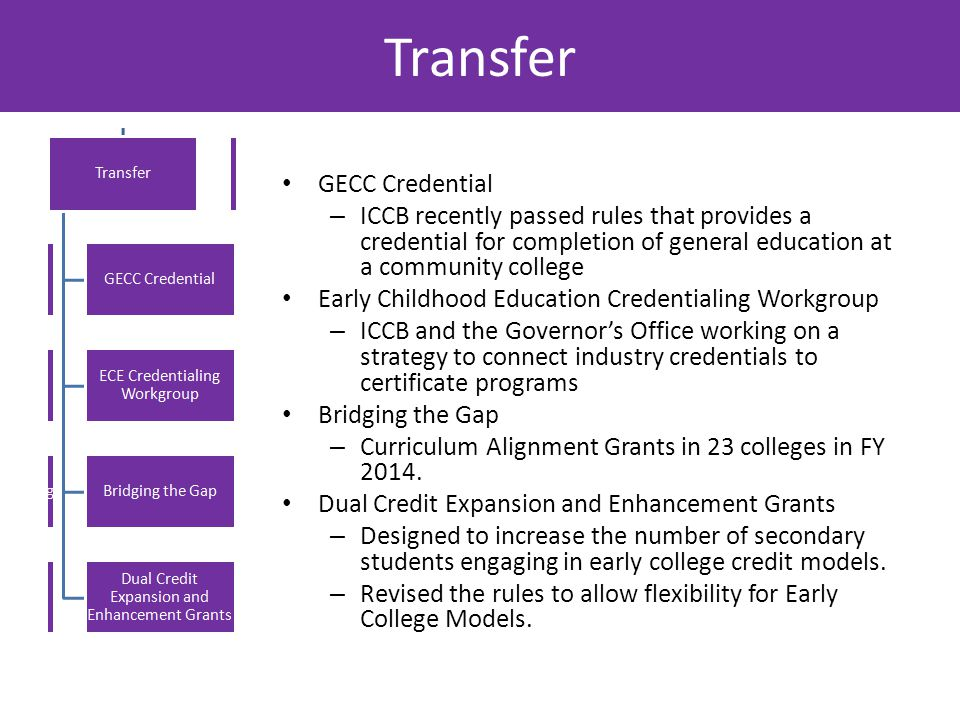 Transfer GECC Credential – ICCB recently passed rules that provides a credential for completion of general education at a community college Early Childhood Education Credentialing Workgroup – ICCB and the Governor's Office working on a strategy to connect industry credentials to certificate programs Bridging the Gap – Curriculum Alignment Grants in 23 colleges in FY 2014.