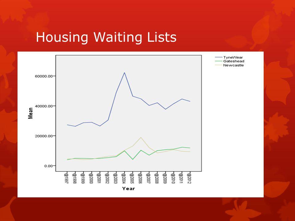 Housing Waiting Lists