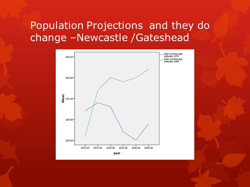 Population Projections and they do change –Newcastle /Gateshead